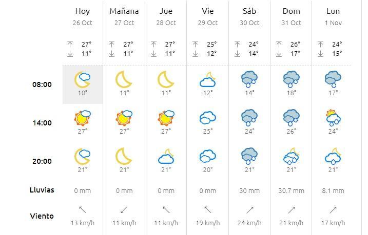 Se anuncian lluvias para el próximo fin de semana