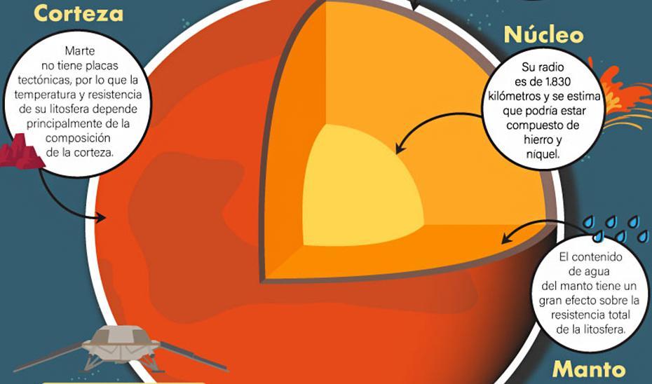 Investigadores de la UCA relacionan la geología de Marte con su temperatura
